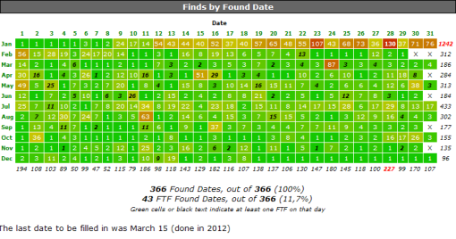 A full 366 day find chart